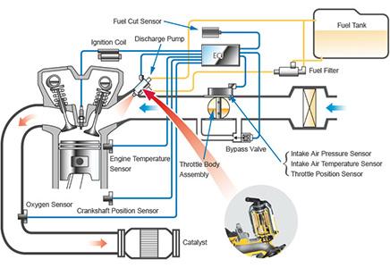 سنسور اکسیژن | سنسور خودرو | آموزش تعمیرات ایسیو