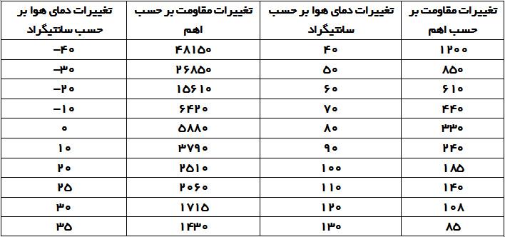 جدول تغییرات مقاومت سنسور دمای هوا ( NTC ) به صورت تقریبی | آموزش تعمیرات ecu