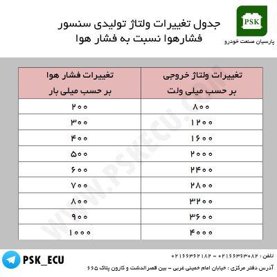 جدول تغییرات ولتاژ تولیدی سنسور فشار هوا نسبت به فشار هوا