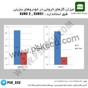 آموزش تعمیرات ایسیو - میزان گازهای خروجی در خودروهای بنزینی طبق استاندراد یورو 1 و یورو 2