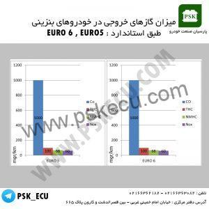 آموزش تعمیرات ایسیو - میزان گازهای خروجی در خودروهای بنزینی طبق استاندراد یورو 5 و یورو 6