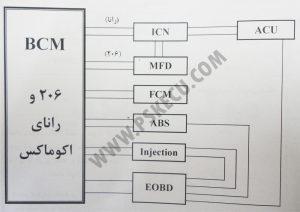 آموزش تعمیرات ecu - شماتیک ارتباطات شبکه مالتی پلکس 206 و رانا اکومکس