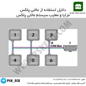 آموزش تعمیرات ecu و مالتی پلکس - دلایل استفاده از مالتی پلکس - معایب مالتی پلکس