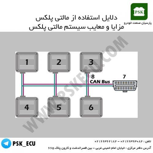 آموزش تعمیرات ecu و مالتی پلکس : دلایل استفاده از مالتی پلکس | معایب مالتی پلکس
